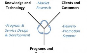 3 Dimensions of Knowledge Organizations